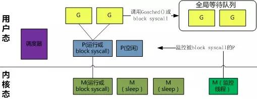 [转载] Golang中select用法导致CPU占用100%的问题分析